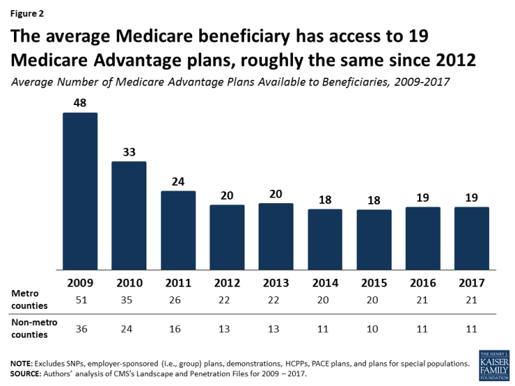 Figure 2: The average Medicare beneficiary has access to 19 Medicare Advantage plans, roughly the same since 2012