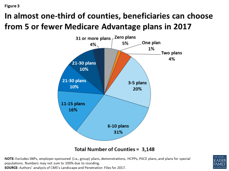 Figure 3: In almost one-third of counties, beneficiaries can choose from 5 or fewer Medicare Advantage plans in 2017