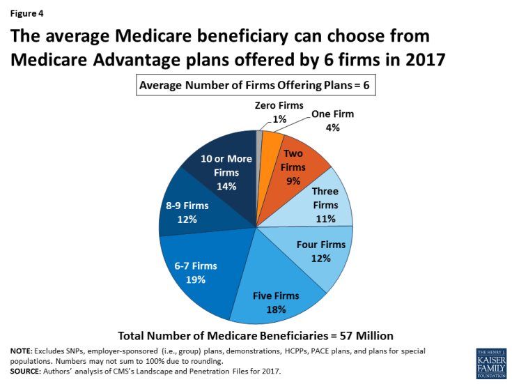 Figure 4: The average Medicare beneficiary can choose from Medicare Advantage plans offered by 6 firms in 2017
