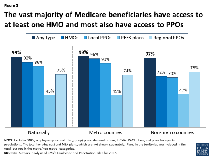 Figure 5: The vast majority of Medicare beneficiaries have access to at least one HMO and most also have access to PPOs