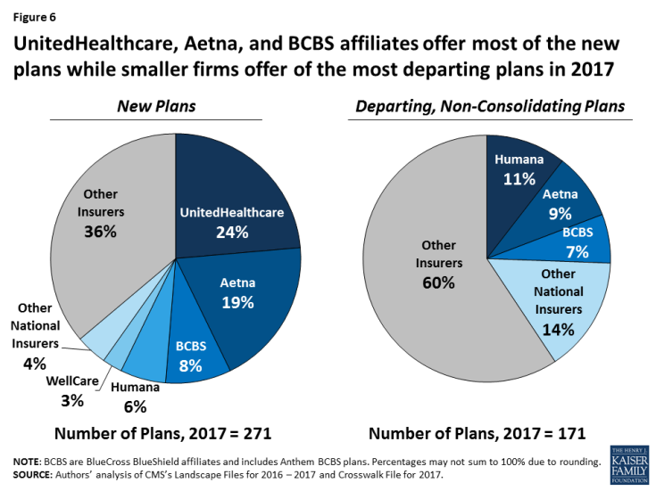 Figure 6: UnitedHealthcare, Aetna, and BCBS affiliates offer most of the new plans while smaller firms offer of the most departing plans in 2017