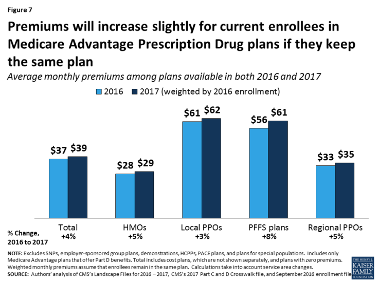 Figure 7: Premiums will increase slightly for current enrollees in Medicare Advantage Prescription Drug plans if they keep the same plan