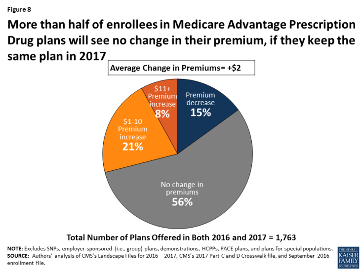 Figure 8: More than half of enrollees in Medicare Advantage Prescription Drug plans will see no change in their premium, if they keep the same plan in 2017