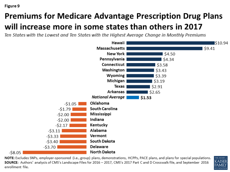 Figure 9: Premiums for Medicare Advantage Prescription Drug Plans will increase more in some states than others in 2017