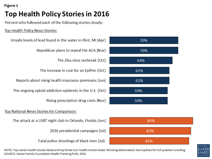 Figure 1: Top Health Policy Stories in 2016