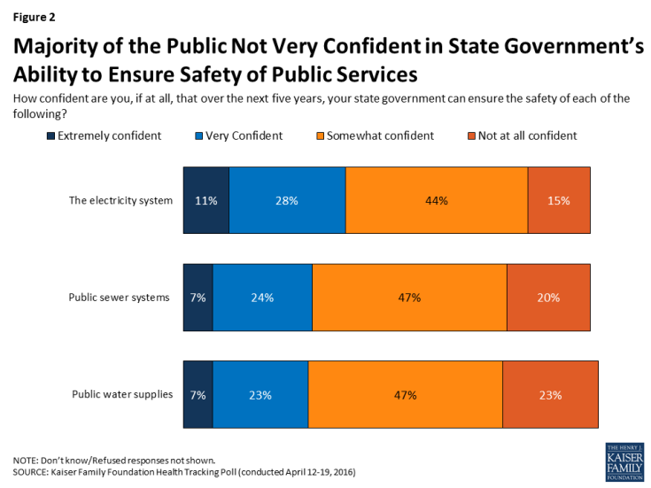Figure 2: Majority of the Public Not Very Confident in State Government's Ability to Ensure Safety of Public Services