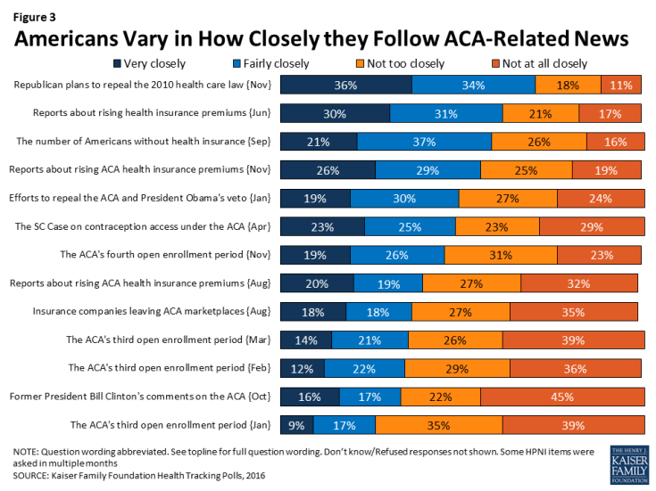 Figure 3: Americans Vary in How Closely they Follow ACA-Related News