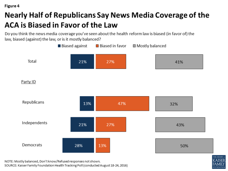 Figure 4: Nearly Half of Republicans Say News Media Coverage of the ACA is Biased in Favor of the Law