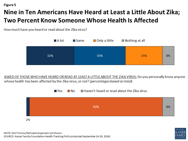 Figure 5: Nine in Ten Americans Have Heard at Least a Little About Zika; Two Percent Know Someone Whose Health Is Affected