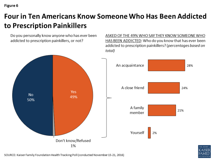 Figure 6: Four in Ten Americans Know Someone Who Has Been Addicted to Prescription Painkillers