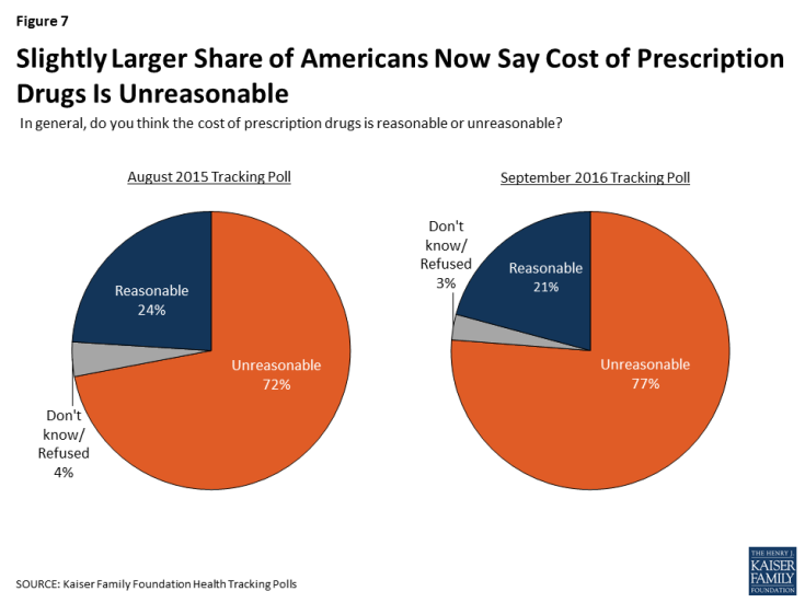 Figure 7: Slightly Larger Share of Americans Now Say Cost of Prescription Drugs Is Unreasonable