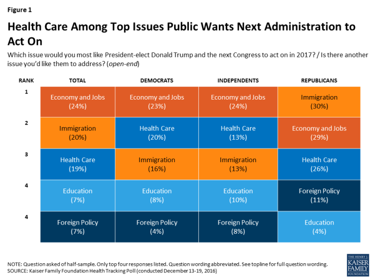 Figure 1: Health Care Among Top Issues Public Wants Next Administration to Act On