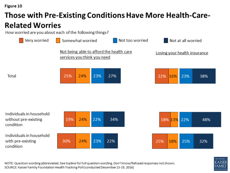 Figure 10: Those with Pre-Existing Conditions Have More Health-Care-Related Worries