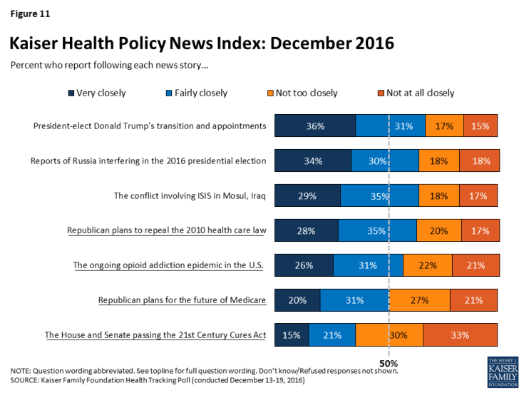 Figure 11: Kaiser Health Policy News Index: December 2016