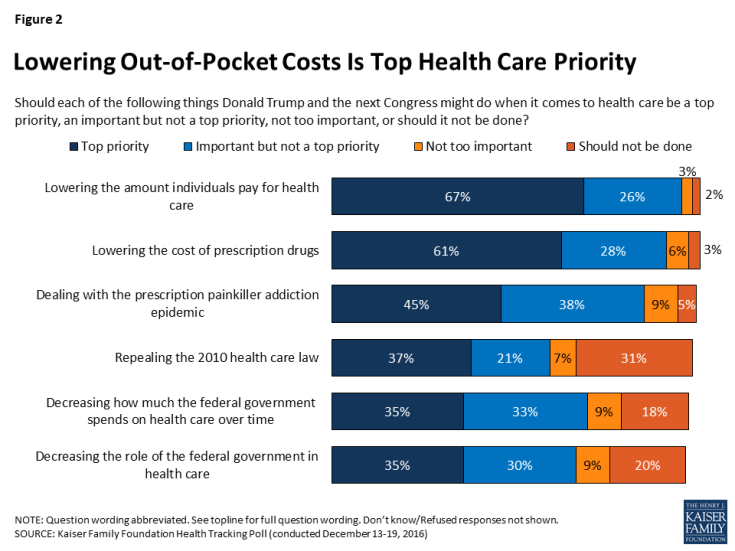 Figure 2: Lowering Out-of-Pocket Costs Is Top Health Care Priority