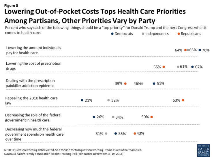 Figure 3: Lowering Out-of-Pocket Costs Tops Health Care Priorities Among Partisans, Other Priorities Vary by Party