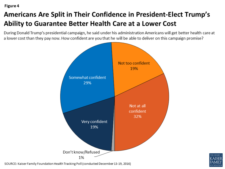 Figure 4: Americans Are Split in Their Confidence in President-Elect Trump's Ability to Guarantee Better Health Care at a Lower Cost