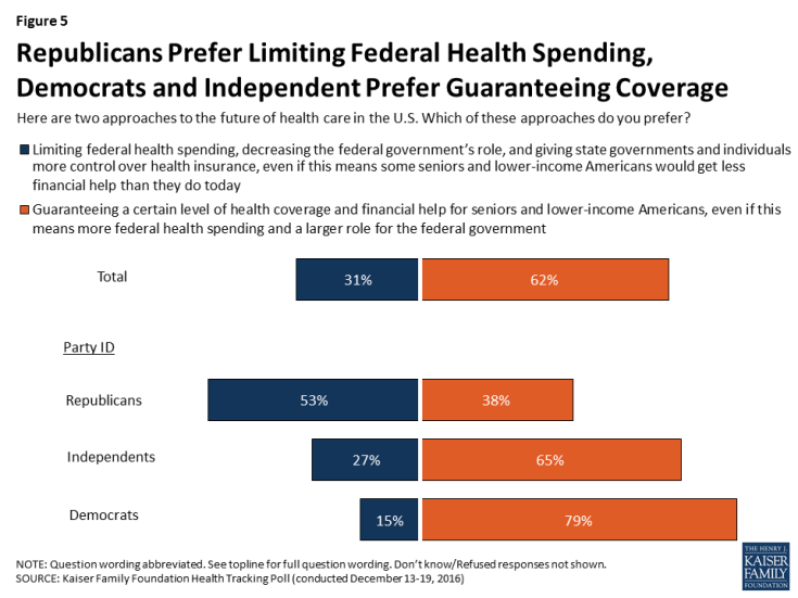 Figure 5: Republicans Prefer Limiting Federal Health Spending, Democrats and Independent Prefer Guaranteeing Coverage