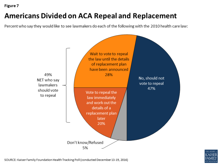 Figure 7: Americans Divided on ACA Repeal and Replacement