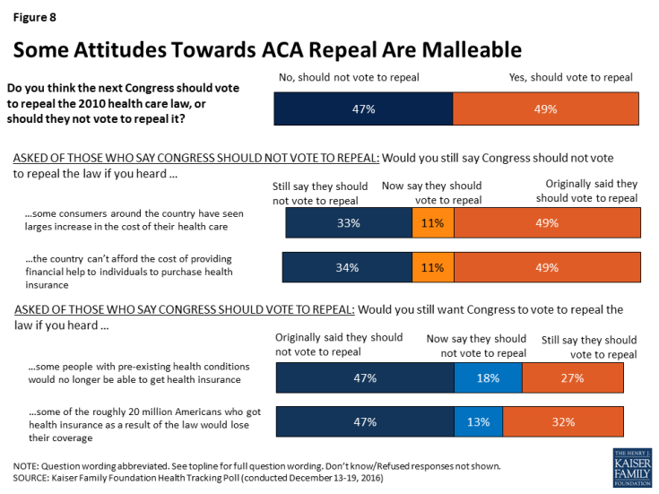 Figure 8: Some Attitudes Towards ACA Repeal Are Malleable