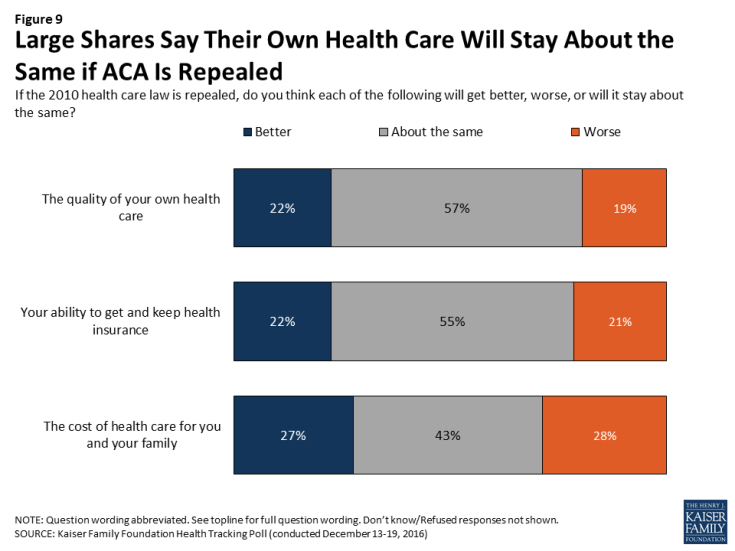Figure 9: Large Shares Say Their Own Health Care Will Stay About the Same if ACA Is Repealed