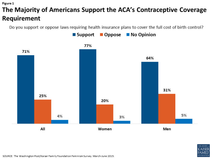 Figure 1: The Majority of Americans Support the ACA's Contraceptive Coverage Requirement