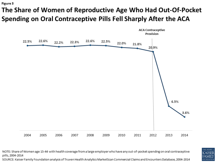 Figure 3: The Share of Women of Reproductive Age Who Had Out-Of-Pocket Spending on Oral Contraceptive Pills Fell Sharply After the ACA