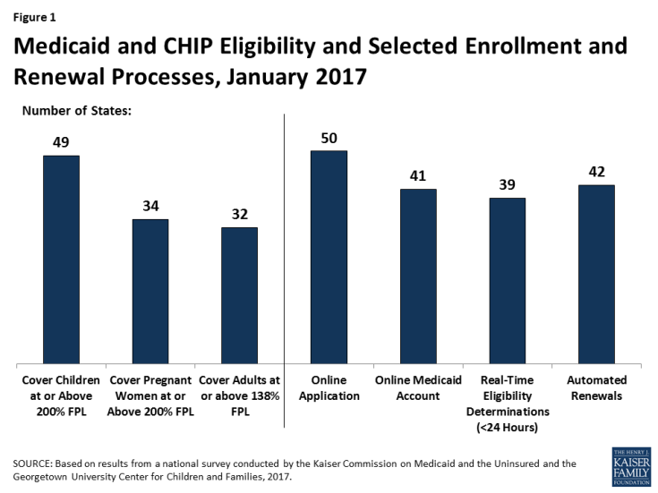 Figure 1: Medicaid and CHIP Eligibility and Selected Enrollment and Renewal Processes, January 2017
