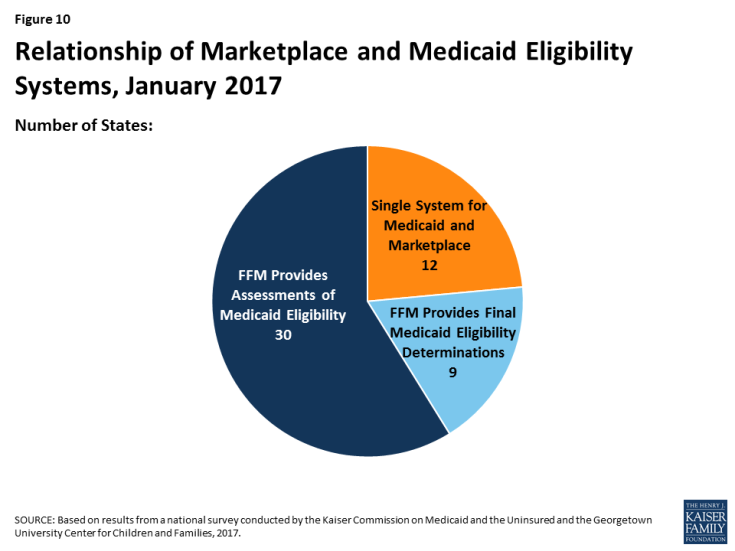 Figure 10: Relationship of Marketplace and Medicaid Eligibility Systems, January 2017