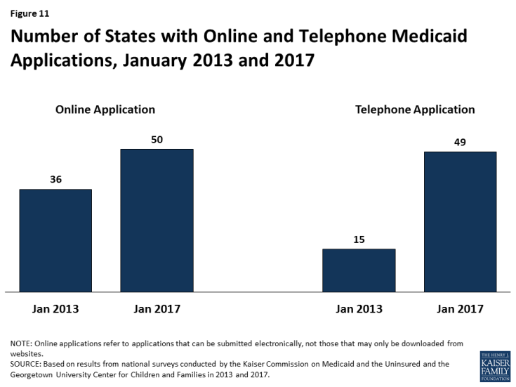 Figure 11: Number of States with Online and Telephone Medicaid Applications, January 2013 and 2017