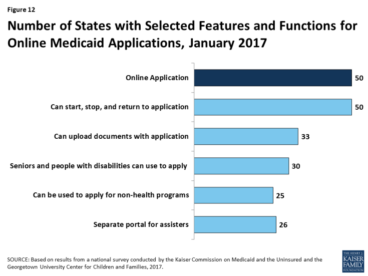 Figure 12: Number of States with Selected Features and Functions for Online Medicaid Applications, January 2017
