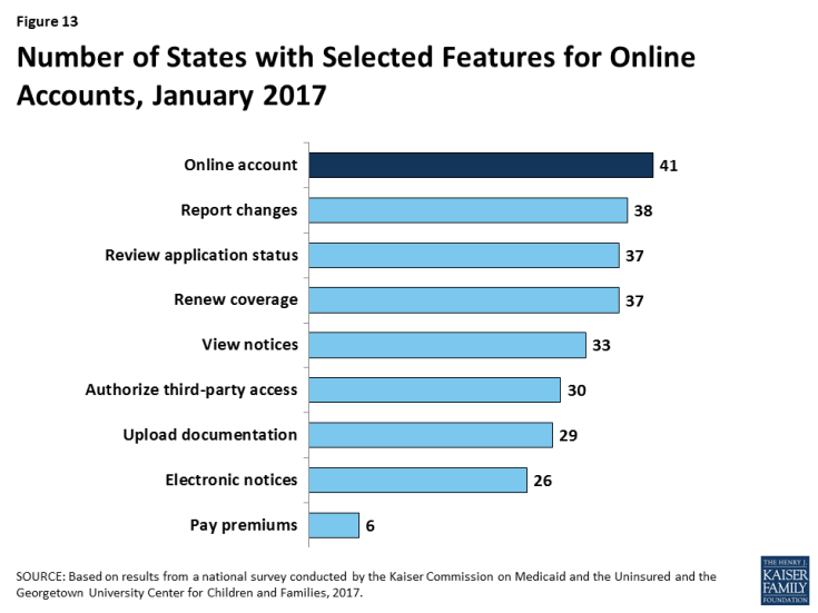 Figure 13: Number of States with Selected Features for Online Accounts, January 2017