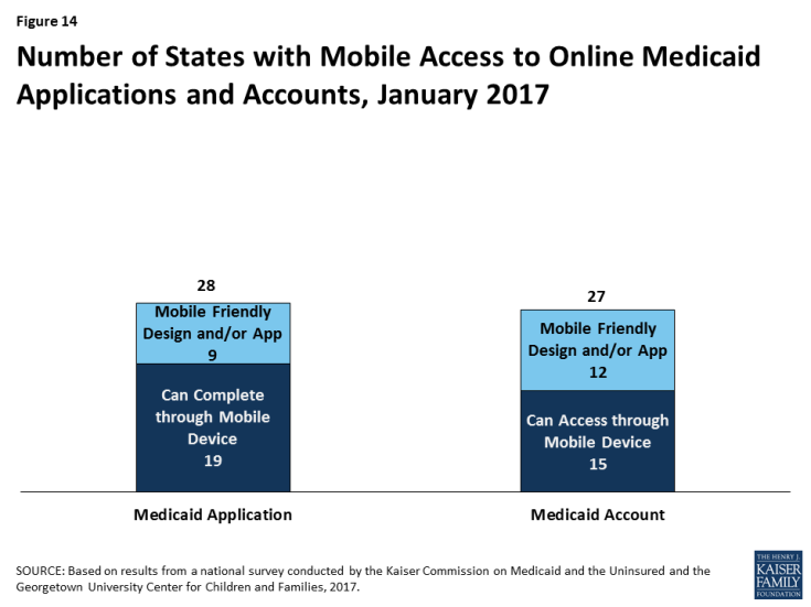 Figure 14: Number of States with Mobile Access to Online Medicaid Applications and Accounts, January 2017