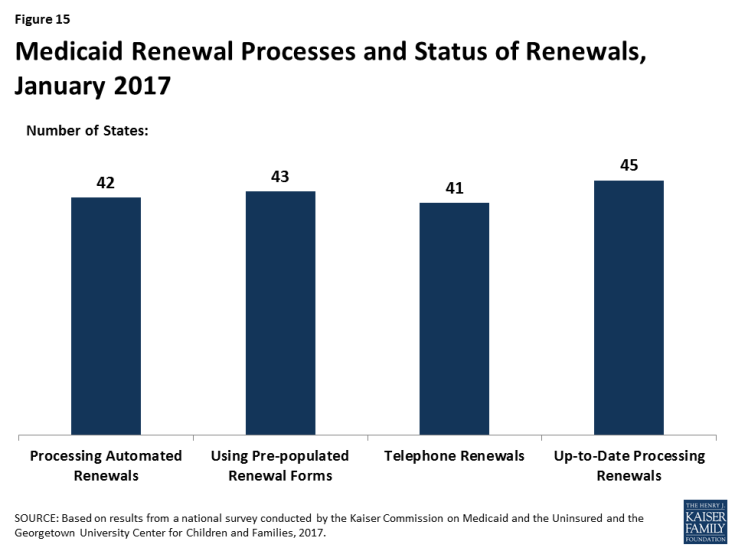 Figure 15: Medicaid Renewal Processes and Status of Renewals, January 2017