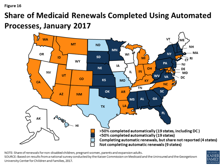 Figure 16: Share of Medicaid Renewals Completed Using Automated Processes, January 2017