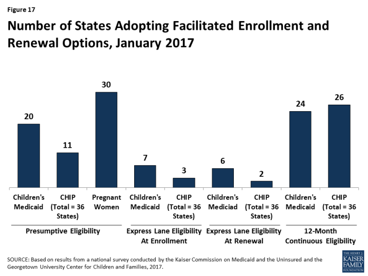 Figure 17: Number of States Adopting Facilitated Enrollment and Renewal Options, January 2017
