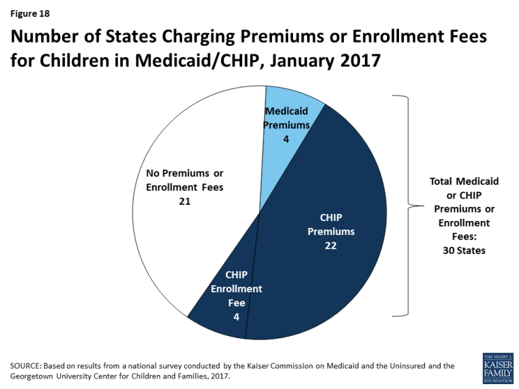 Figure 18: Number of States Charging Premiums or Enrollment Fees for Children in Medicaid/CHIP, January 2017