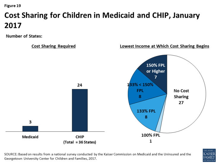 Figure 19: Cost Sharing for Children in Medicaid and CHIP, January 2017