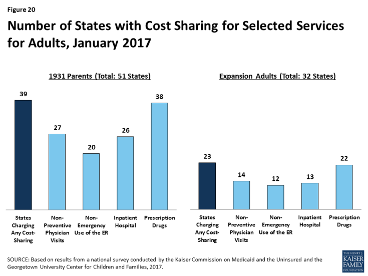Figure 20: Number of States with Cost Sharing for Selected Services for Adults, January 2017