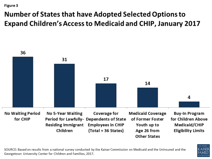 Figure 3: Number of States that have Adopted Selected Options to Expand Children's Access to Medicaid and CHIP, January 2017