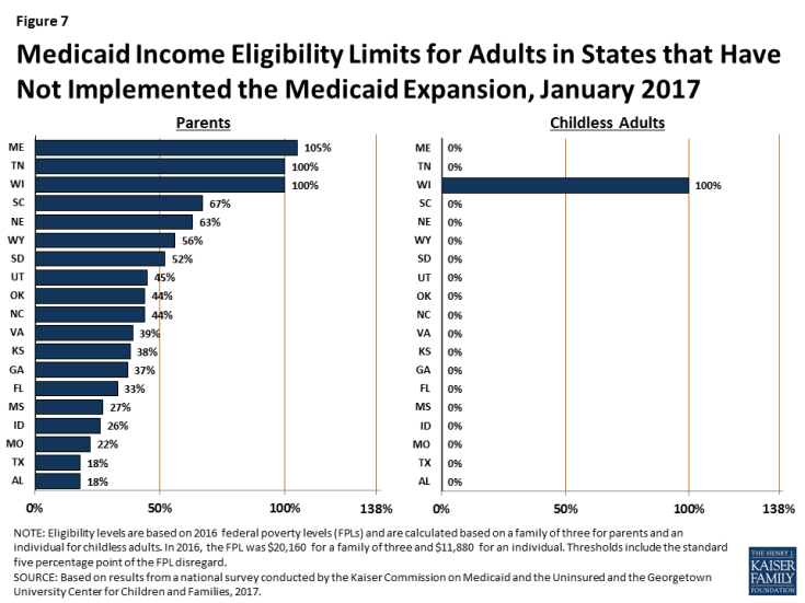 Figure 7: Medicaid Income Eligibility Limits for Adults in States that Have Not Implemented the Medicaid Expansion, January 2017