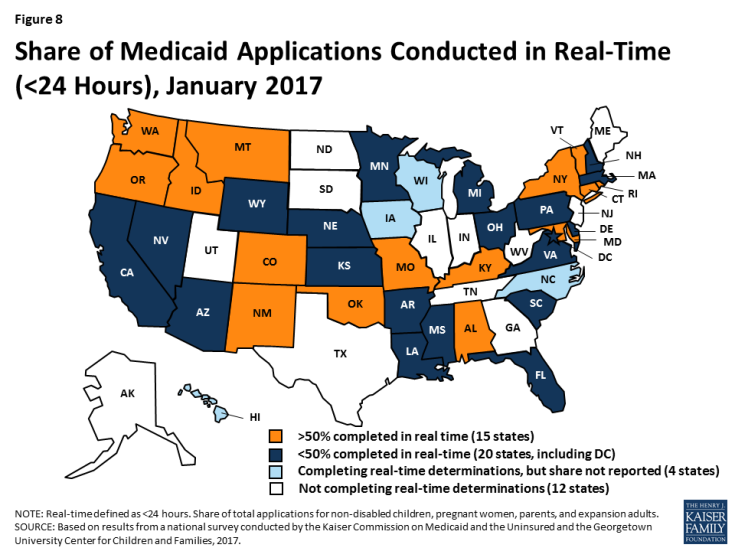 Figure 8: Share of Medicaid Applications Conducted in Real-Time ( < 24 Hours), January 2017