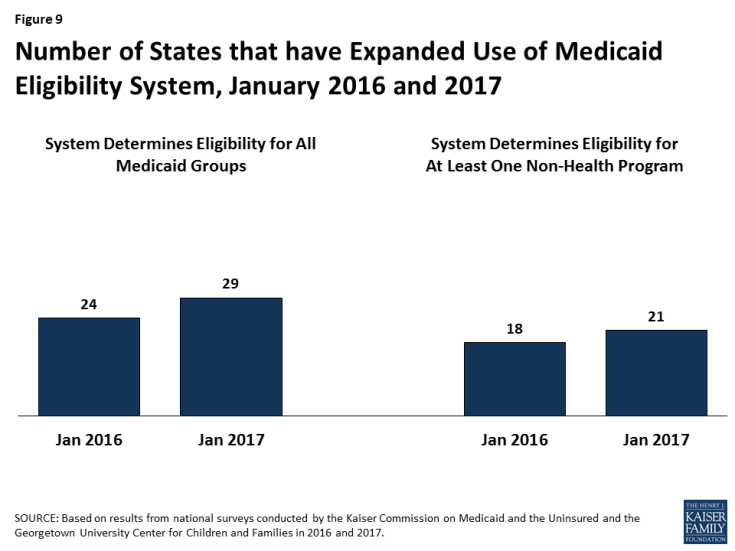 Figure 9: Number of States that have Expanded Use of Medicaid Eligibility System, January 2016 and 2017