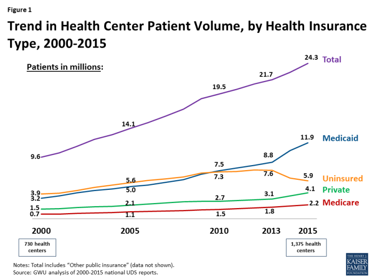 Figure 1: Trend in Health Center Patient Volume, by Health Insurance Type, 2000-2015