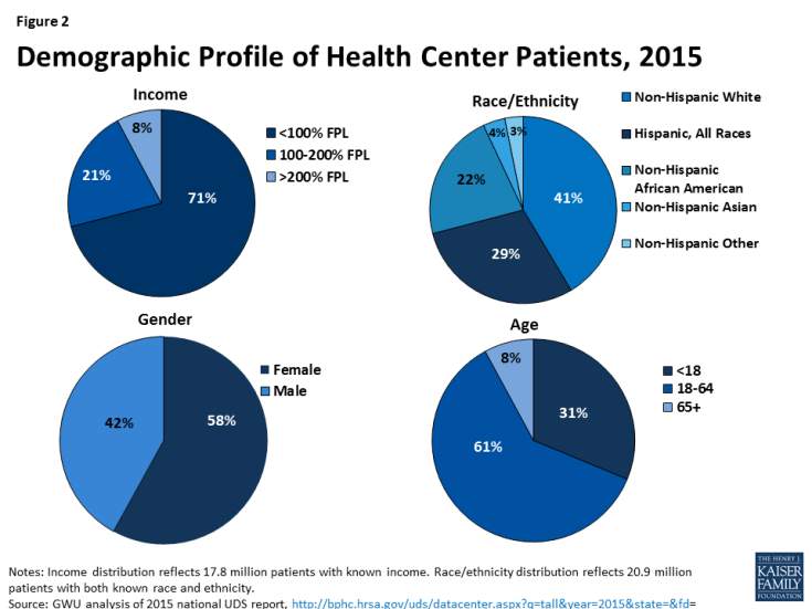 Figure 2: Demographic Profile of Health Center Patients, 2015