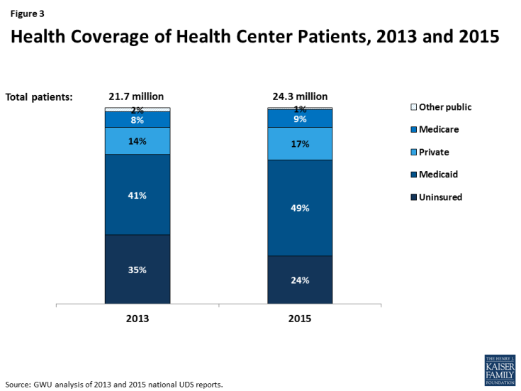Figure 3: Health Coverage of Health Center Patients, 2013 and 2015