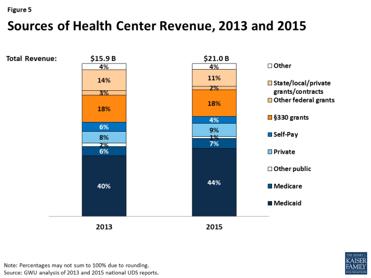 Figure 5: Sources of Health Center Revenue, 2013 and 2015