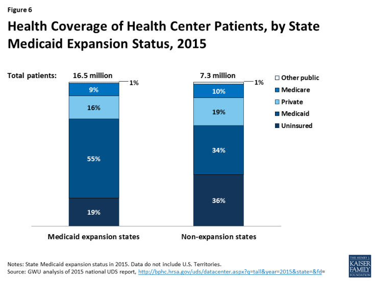 Figure 6: Health Coverage of Health Center Patients, by State Medicaid Expansion Status, 2015