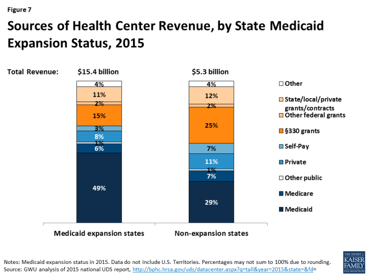 Figure 7: Sources of Health Center Revenue, by State Medicaid Expansion Status, 2015