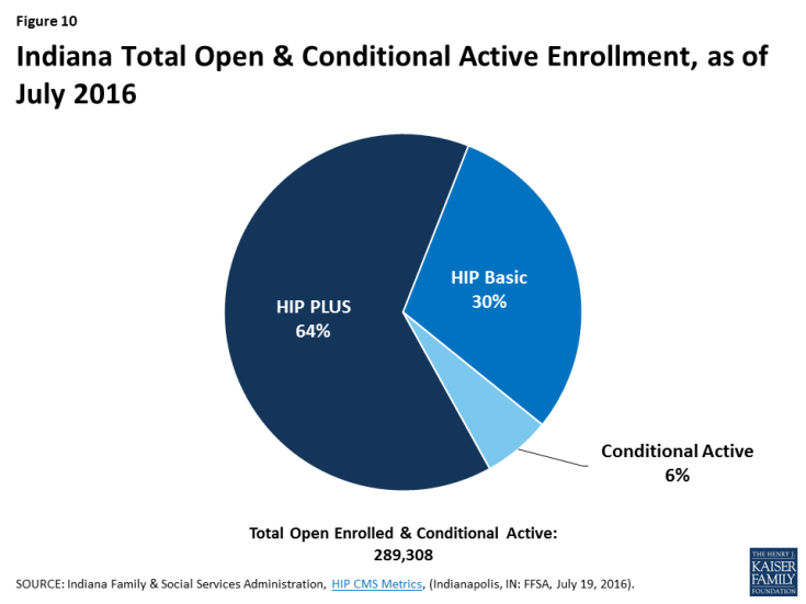 Figure 10: Indiana Total Open & Conditional Active Enrollment, as of July 2016